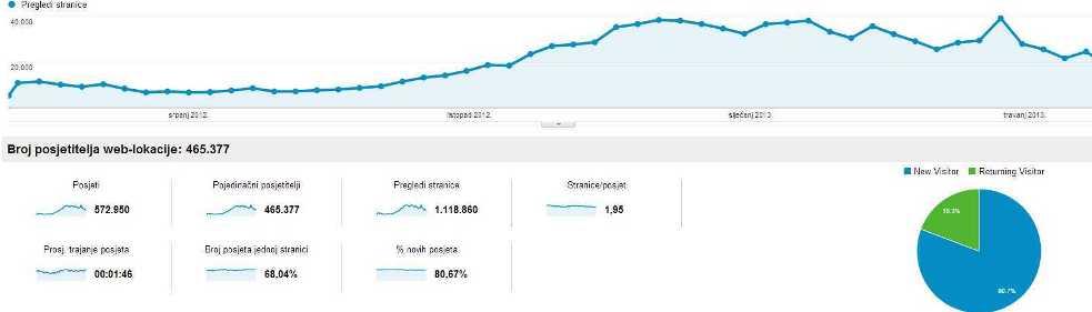 Pregled publike - Google Analytics